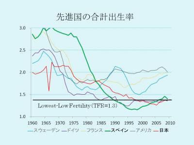 先進国の合計出生率