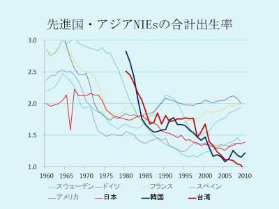 先進国・アジアNIEsの合計出生率