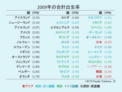 2009年の合計出生率