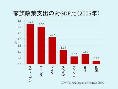 家族政策支出の対GDP比(2005年)