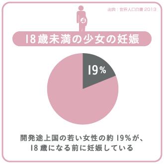 18歳未満の少女の妊娠