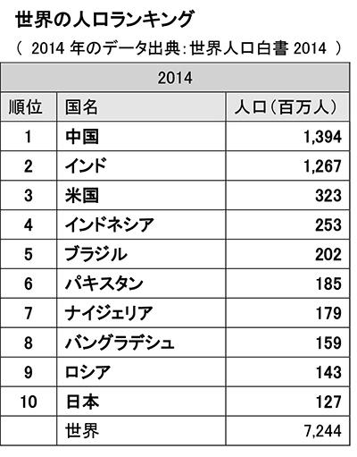 ③ 世界の人口ランキング