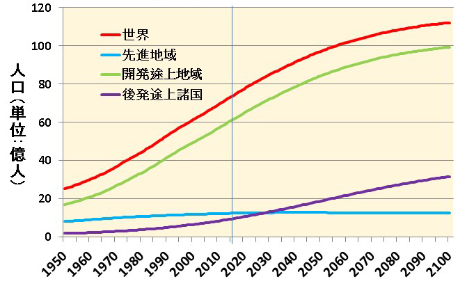 人口問題協議会・明石研究会 国連世界人口推計をどう読むか ―国連人口 ...