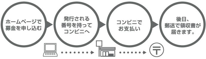 conveni_flow