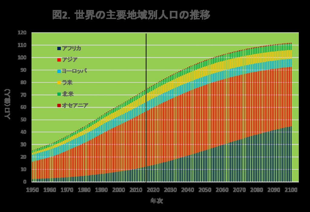 平成29年度人口問題協議会・第2回明石研究会】 「国連世界人口推計2017 ...