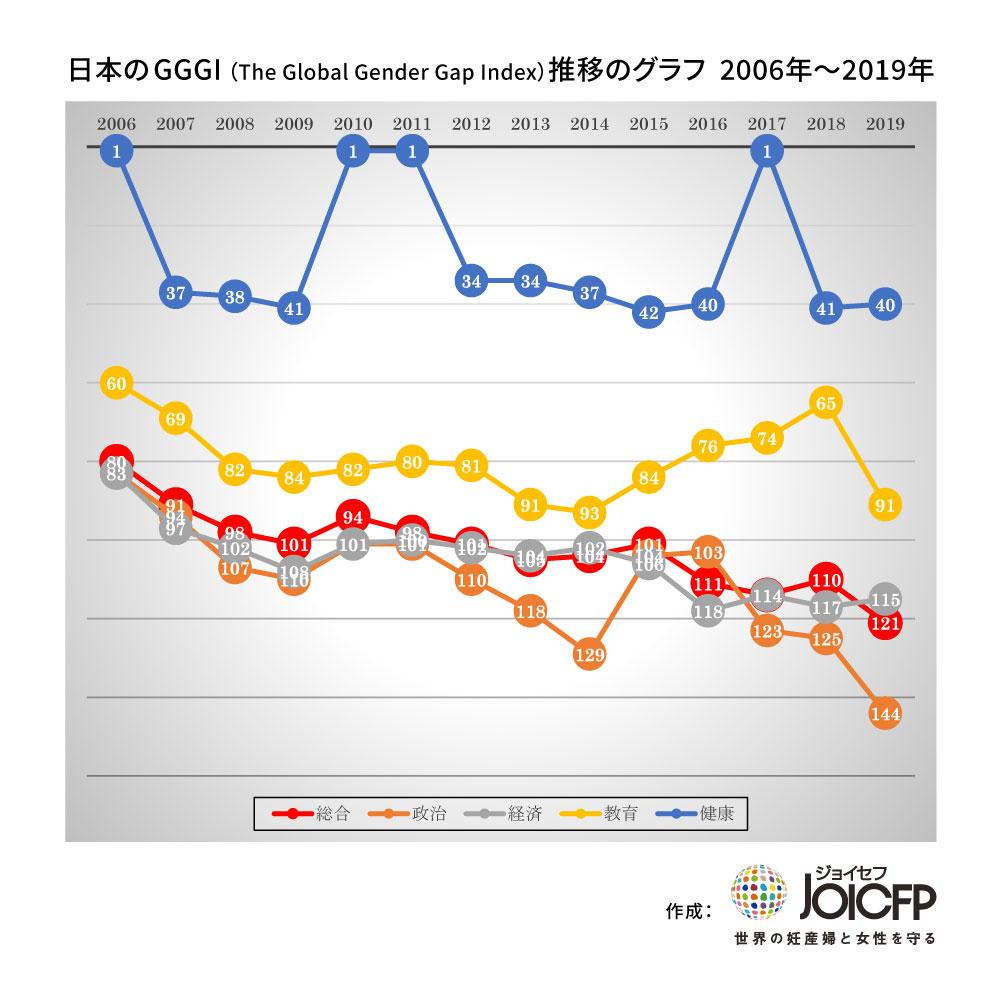 ギャップ 指数 ジェンダー